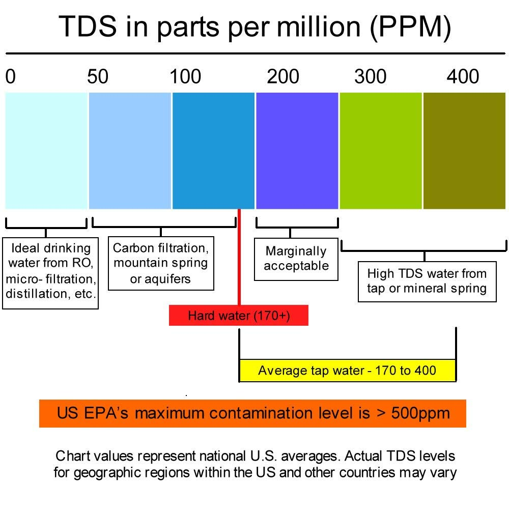 Tds Water Chart Parta Innovations2019 Org
